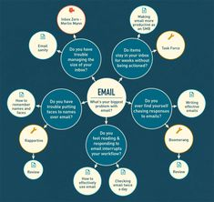 Tips and tools to help increase productivity (interactive infographic) Content Marketing, Digital Marketing, Affiliate Marketing, Marketing Tools, Internet Marketing, Online Marketing, Onpage Seo, Interactive Infographic, Religion
