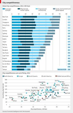 THE Economist Intelligence Unit, a sister company of The Economist, has devised a new index which ranks the competitiveness of the most prominent cities across the globe using a number of economic, demographic and social variables