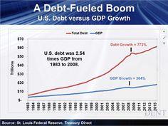 Debt-fueled Boom