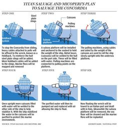 Costa Concordia salvage underway as ship winched off reef using 6,000 tons of force