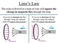 lenz's law - Google Search