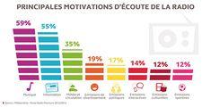 Les principales motivations d'écoute de la radio (Source Médiématrie oct13/mars14)
