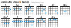Guitar Chords for Open D Tuning