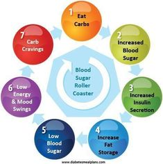 Where to Start with your Diabetic Diet Plan