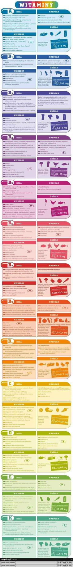 Vitamins information (PL) Health Diet, Health Fitness, Health Goals, Health And Wellbeing, Food Design, Going Vegan, Raw Food Recipes, Healthy Tips, Food Hacks