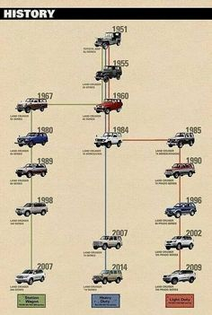 Taxonomy of the Land Cruiser