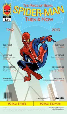 The Price of Being Superheroes - Spiderman