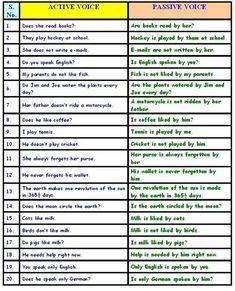 Active Voice and Passive Voice - Basic English English Grammar Tenses, Teaching English Grammar, English Verbs, Grammar Lessons, English Language Learning, English Writing, English Vocabulary, English Literature, German Language
