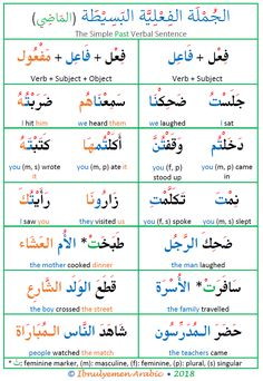 Learning Arabic MSA ( Arabic verbal sentence structure in the present, imperfective verb sentence in Arabic, the present tense sentence in Arabic sentences, Arabic Verbs, Arabic Sentences, Quran Arabic, Arabic Phrases, In Arabic, Arabic Conversation, Arabic Handwriting, Moroccan Arabic, Learn Turkish Language