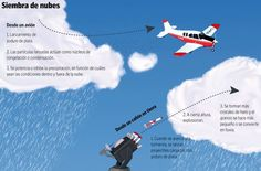 To perform cloud seeding substances are used as silver iodide and dry ice, which is frozen carbon dioxide. It is sometimes also used the expansion of liquid propane gas. Cloud Seeding, Dry Ice, The Expanse, Weather, Clouds, Science, Culture, Movie Posters, Frozen