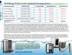 Water Cost Comparison: Bottled Water, Tap vs Alkaline Water