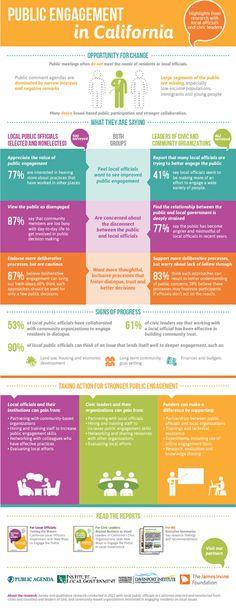 Public Engagement in California Infographic