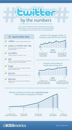 #Twitter Statistics | cuanta gente y cuanto contenido! o_o