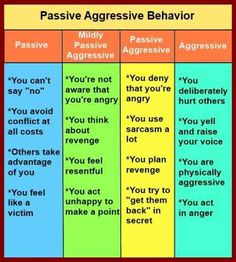 Psychology-Passive Aggressive So many people act passive aggressive towards others and might not realize what they're doing.  #passive #agressive #recovery #anger #revenge #psychology