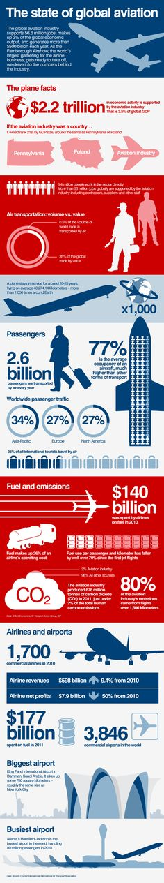 Up in the air: The aviation industry in numbers from CNN. Information from Airports Council International (ACI) and IATA.