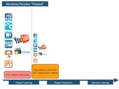 Niveles en la implementación de un proyecto FC   The Flipped Classroom Flipped Classroom, Youtube, Map, Innovative Products, Location Map, Maps, Youtubers, Youtube Movies