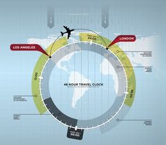 This graphic is designed to show the causes of jet lag and the timeline associated with it. It shows a plane going from Los Angeles to London and shows the 48-hour travel clock along with the time zone changes that occur while in the air.