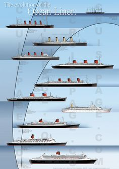 The evolution of the Ocean Liners - Infographic - History