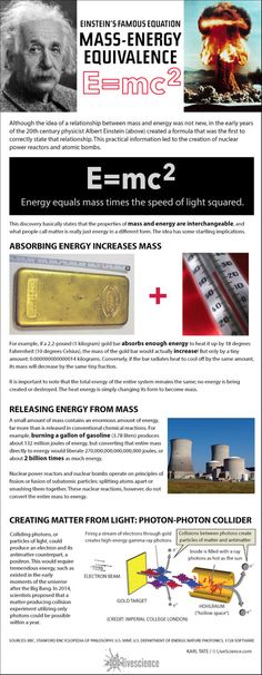 How Einstein's E=mc^2 Works (Infographic)