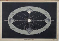 Bahn der erde - Irenaeus Kraus - 20th Century Ephemera