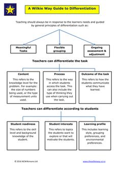 A Teacher Guide to Differentiation