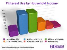 Pinterest - Dados Demográficos dos Usuários (Renda Familiar)