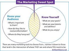 2 Simple Rules to Finding Your Marketing Sweet Spot -- eliminate the confusion around which of the (zillions!) of marketing tools to use in your small business. The Marketing, Inbound Marketing, Marketing Tools, What Is Your Goal, Simple Rules, Knowing You, Finding Yourself, Confusion, Sweet