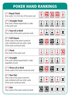 poker hands chart | Poker Hand Ranking Chart | All about Poker