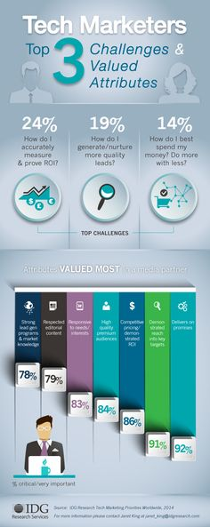 INFOGRAPHIC: TOP CHALLENGES & ATTRIBUTES FOR TECH MARKETERS