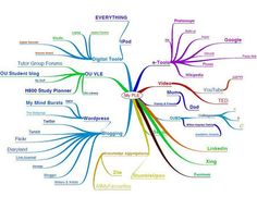 MY OU Personal Learning Environment (PLE) in a mind-map | e-learning y aprendizaje para toda la vida | Scoop.it