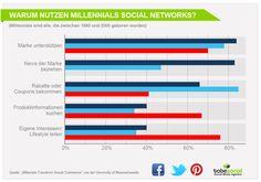 Generation Y – Studie zur Social Media Strategie für Millennials in Facebook, Twitter, Pinterest