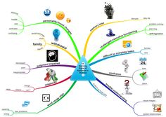 "#Dementia and ""Typical"" #Aging: Examples of (Better???) Ways to Present Online Health Information with #MindMaps"