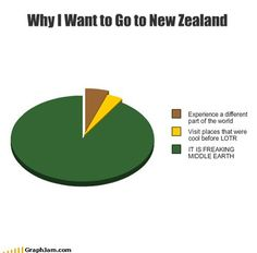 Why I want to go to New Zealand.