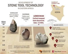 Graph | Development of Stone Tool Technology in Eastern Africa