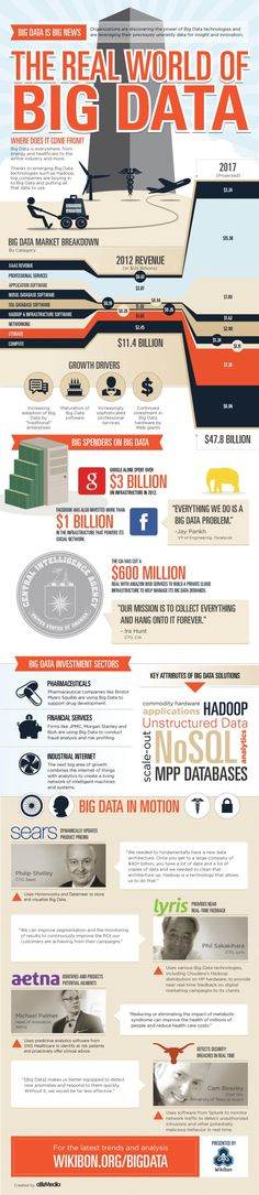 BigData is Big News: The Real World of BigData.....in an awesomely big infographic! http://opineit.com/content/bigdata-infographics-real-world-big-data-infographic-%C2%AB-wikibon-blog