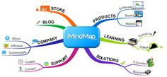 ThinkBuzan - Official Mind Mapping software by Tony Buzan