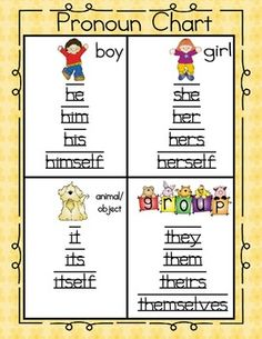 Pronoun Chart & Printable Activity! Perfect for my kids who are trying to learn pronouns...