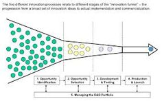 Risultati immagini per innovation portfolio map