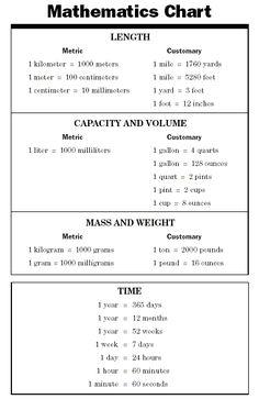 conversion chart math