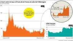Dette française: les marchés financiers intègrent un risque «Marine Le Pen»