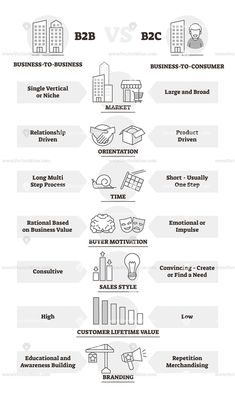 and business model comparison outline diagram vector illustration Small Business Marketing, Sales And Marketing, Marketing Plan, Digital Marketing, Marketing Strategies, Affiliate Marketing, Business Management, Business Planning, Business Model