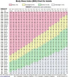 Calculate BMI of Men & Women From Weight Table Chart | Exercises ...