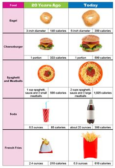 Portion distortion: bagel, burger, pasta, cola...  Source: http://foodenthusiasm.blogspot.com/2012/02/portion-distortion.html