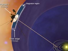 NASA's Voyager 1 spacecraft has entered a new region between our solar system and interstellar space, which scientists are calling the stagnation region. This image shows that the inner edge of the stagnation region is located about 10.5 billion miles (16.9 billion kilometers) from the sun. The distance to the outer edge is unknown.