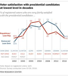 Voter satisfaction with the candidates is at its lowest in decades.