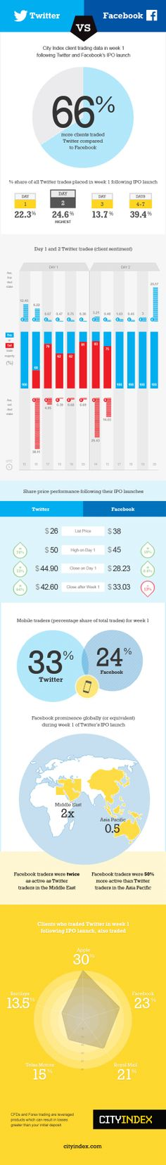 Twitter vs Facebook: Twitter outperforms Facebook during first week of trading