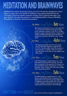 Infograph: How to Meditate