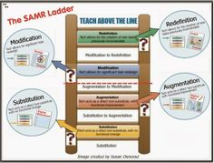 Cool Tools for 21st Century Learners: SAMR: Design a Flexible Toolkit for Success