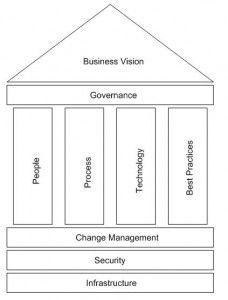 Enterprise Architecture Governance Framework