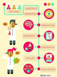 pasos método científico